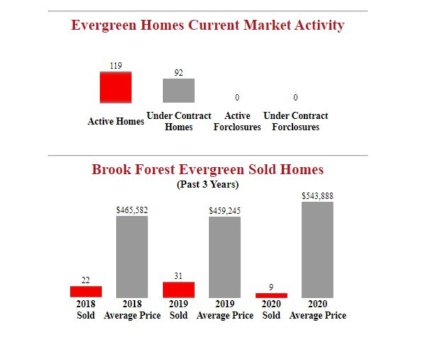Brook Forest evergreen homes for sale