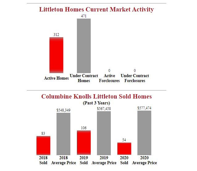columbine knolls littleton homes for sale