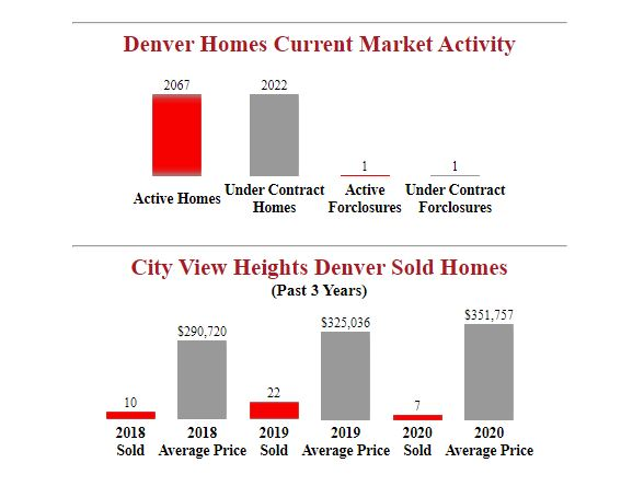 City View Heights Denver Homes For Sale