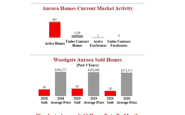 woodgate aurora Homes For Sale