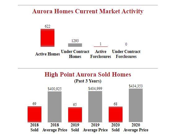 High Point aurora houses for sale