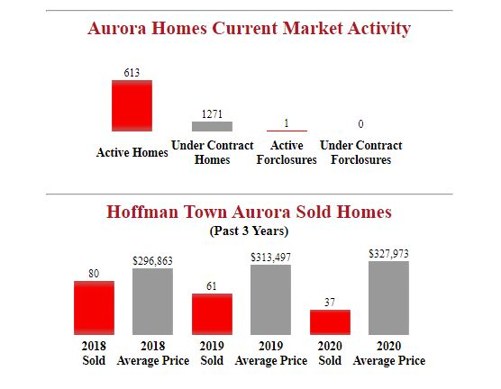 Hoffman Town Aurora Homes for sale