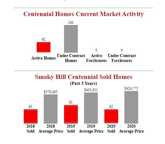 smoky hill centennial homes for sale stats