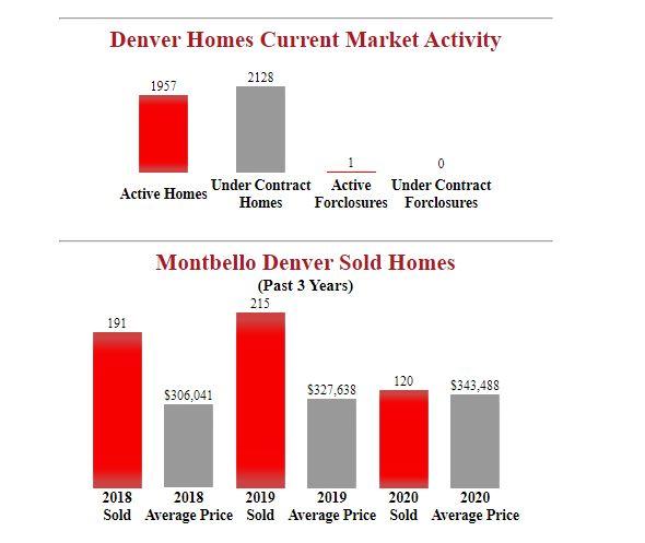 Montbello Denver Homes For Sale
