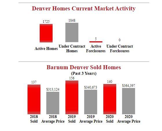 barnum denver homes for sale