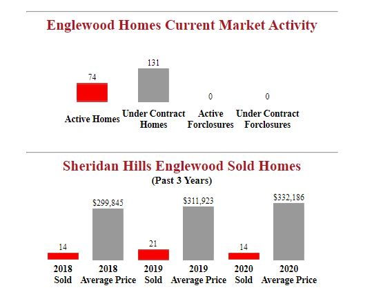 sheridan hills englewood homes for sale